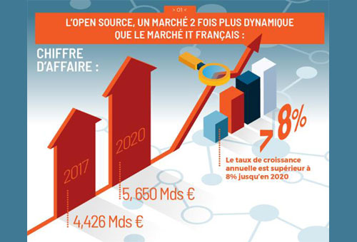 Open Source en France 2017-2021