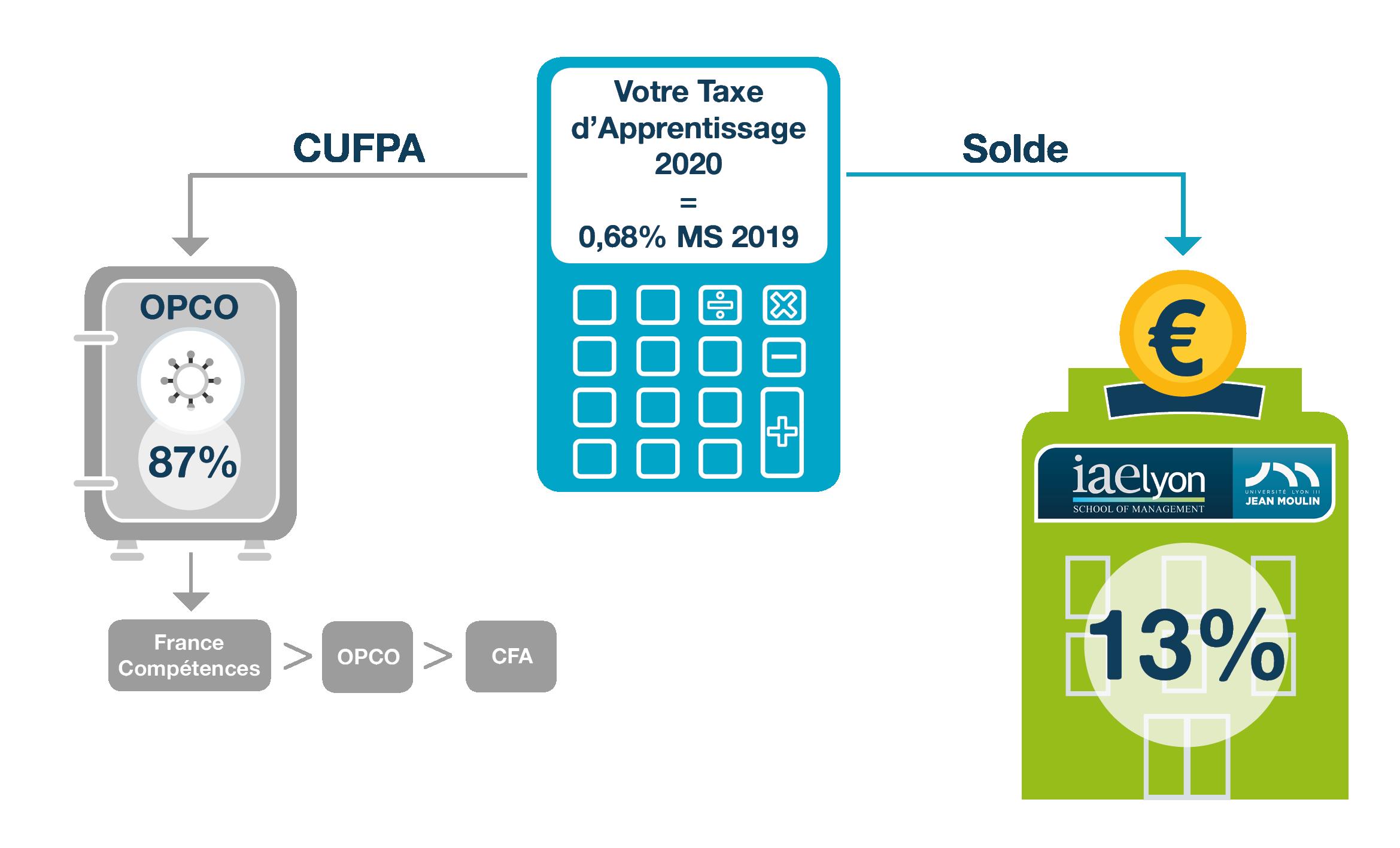schéma taxe apprentissage 2020